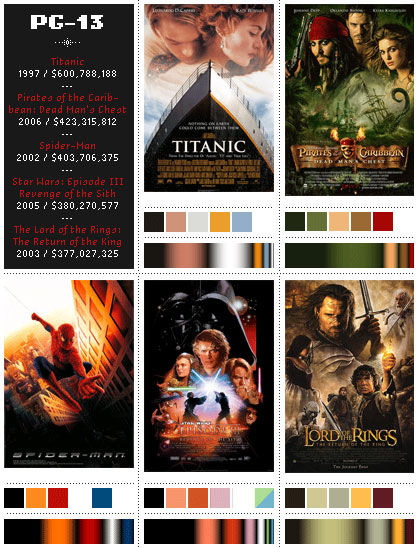 PG-13 Movie Poster Color Palettes 