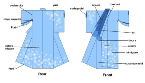 http://static.colourlovers.com/uploads/2008/07/550px-kimono_parts.jpg