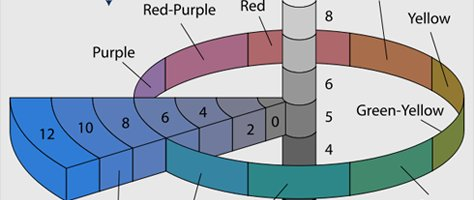 Color Basics: The Munsell Color System